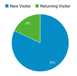 returning-visitor